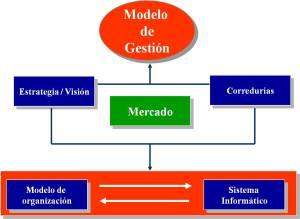 modelo-de-gestion-2