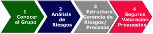 4 fases de desarrollo del estudio