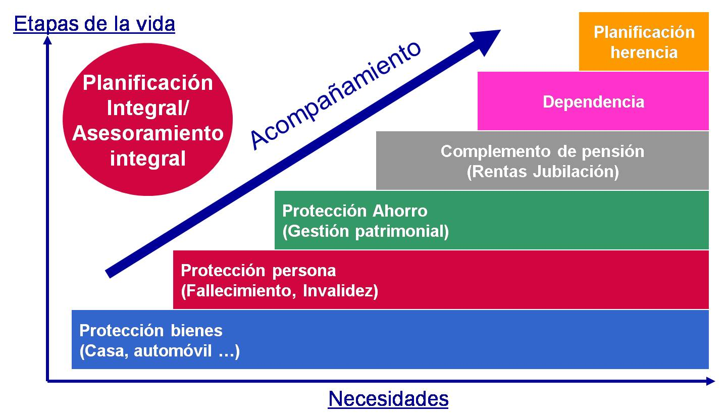 Cuadro 3. Objetivo estratégico del mediador: Ser Asesor patrimonial integral del cliente