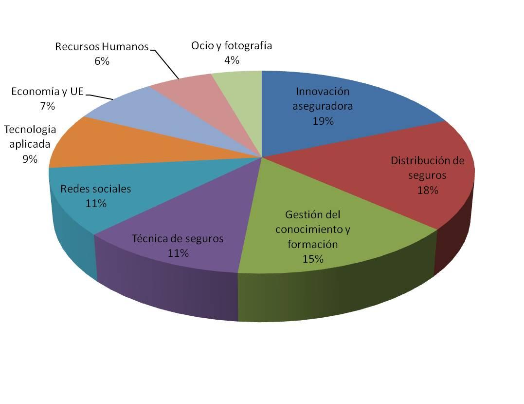 Resultados De La Encuesta Sobre Los Contenidos Preferidos